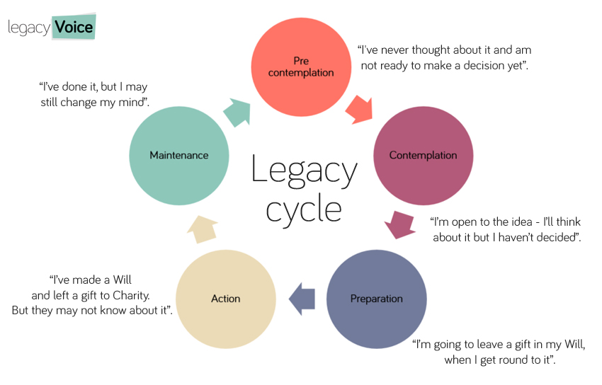 Legacy fundraising stages of behaviour change